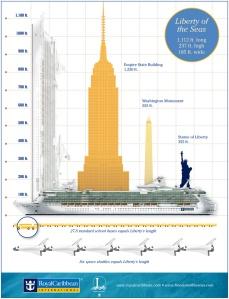 Liberty of the Seas - Chiffres et plan des ponts