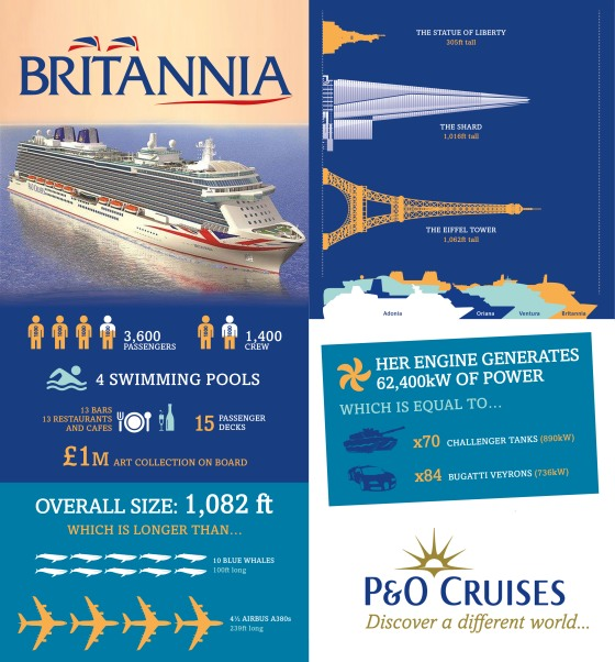 Britannia - P&O Cruises - Infographie