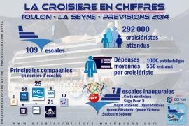 Infographie : Toulon - La Seyne en Chiffres - Prévision 2014