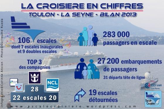 Bilan Croisière 2013 - Toulon LaSeyne