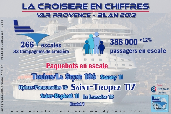 Bilan Croisière 2013 - Var Provence