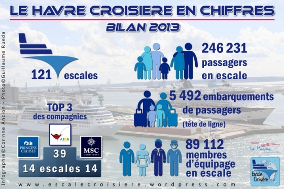 Le Havre en Chiffres - Bilan 2013