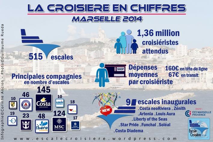 Marseille en Chiffres - Infographie - Prévisions 2014