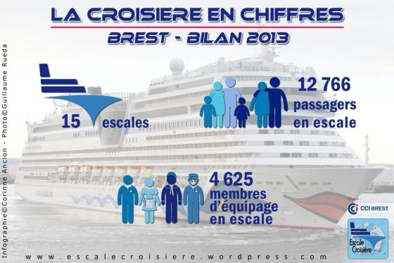 Brest Croisière en Chiffres - Infographie Bilan 2013