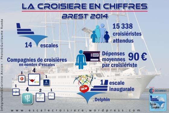Brest Croisière en Chiffres - Infographie Prévision 2014