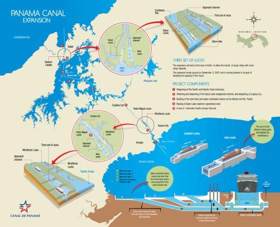 Extension du Canal de Panama