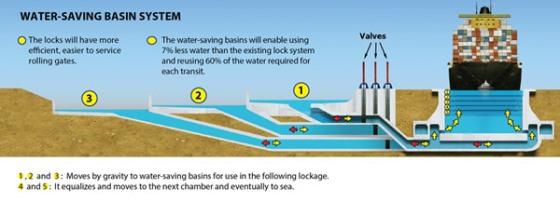 Fonctionnement des nouvelles écluses du Canal de Panama