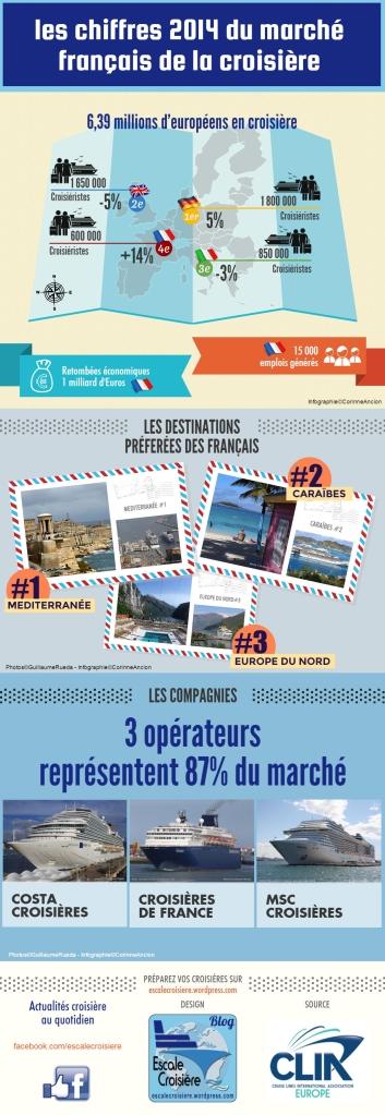 Infographie - Les chiffres 2014 de la croisière en France - source Clia