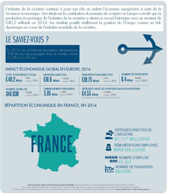 CLIA 2015 Contribution Economique Europe - France