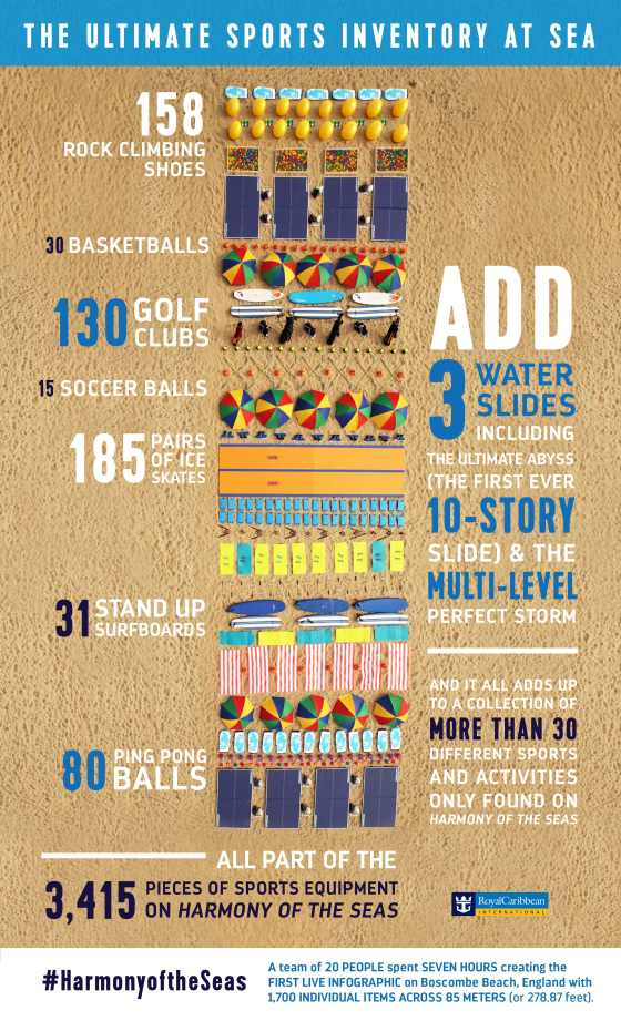 Harmony of the Seas - 30 sports - infographie