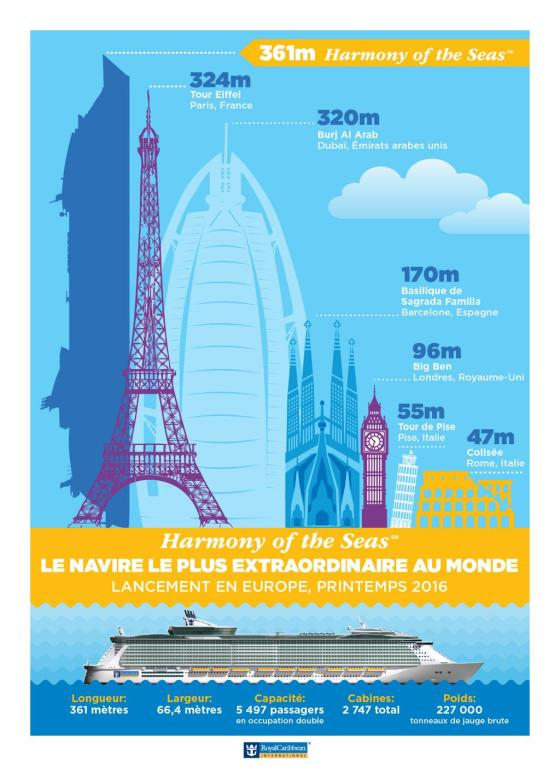 Harmony of the Seas - Infographie