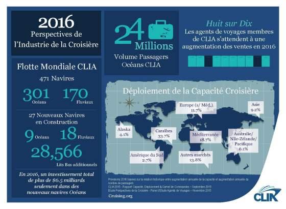 Perspectives industrie de la croisière - CLIA 2015