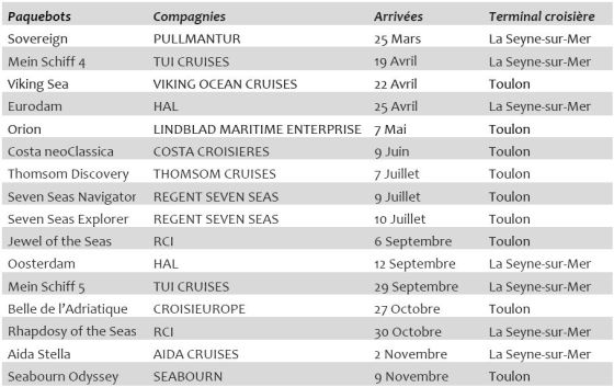 Escales inaugurales à Toulon - La Seyne sur Mer