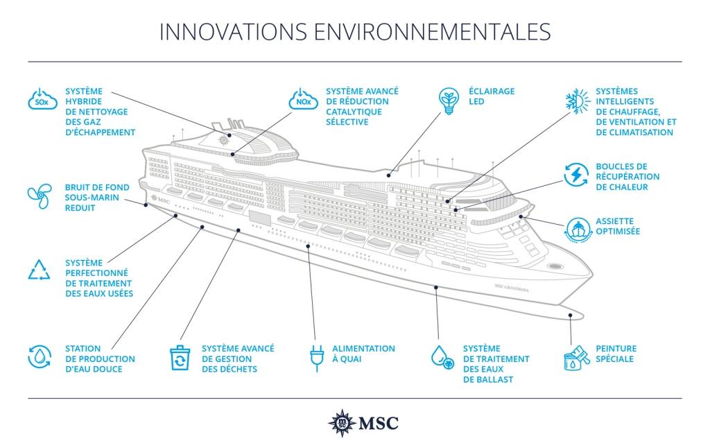 Infographie MSC Développement Durable - Innovations environnementales
